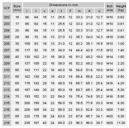 What Is A Timing Belt >> UCF209 Bearing Housing - 45mm bore [Bearing Housing UCF209 ...